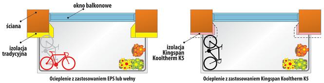 Ograniczenie powierzchni
