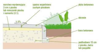 Ścieżka w ogrodzie. Poradnik, jak wybrać kostkę brukową na ścieżki w ogrodzie (układanie płyt betonowych)